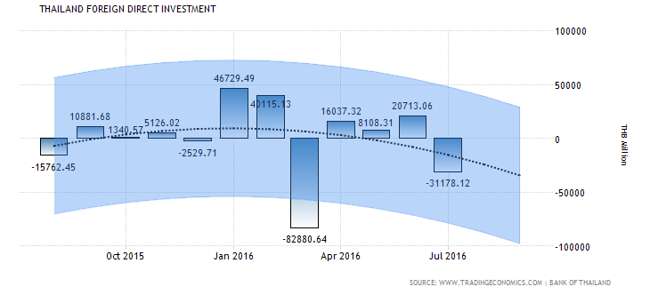 Thailand Foreign Direct Investment